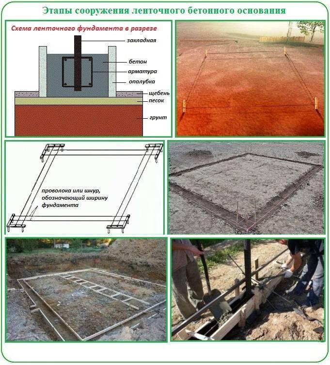 Выбор типа фундамента при строительстве каркасного гаража