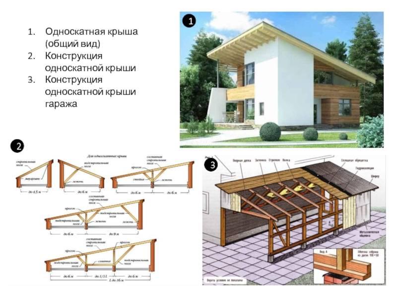 Деревянные, металлические навесы для машины, из поликарбоната, фото примеры арочных, консольных конструкций, а также расчет и чертежи навесов для машины на даче