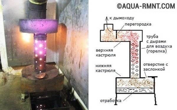 Печь на отработке своими руками: схема и инструкции, как сделать печь на масле отработке