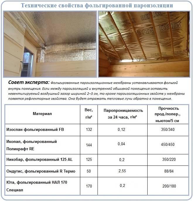 Как правильно утеплить гараж: популярные материалы и их стоимость