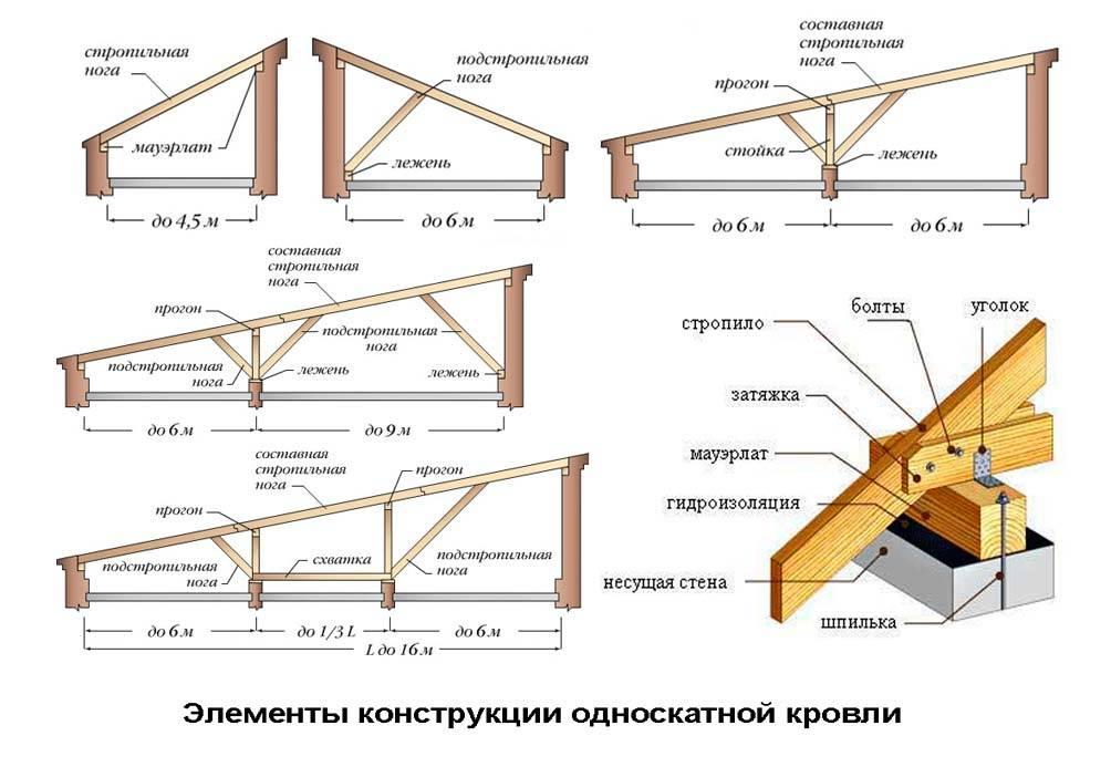 Как сделать односкатную крышу гаража своими руками, как продумать проект и конструкцию, примеры на фото и видео