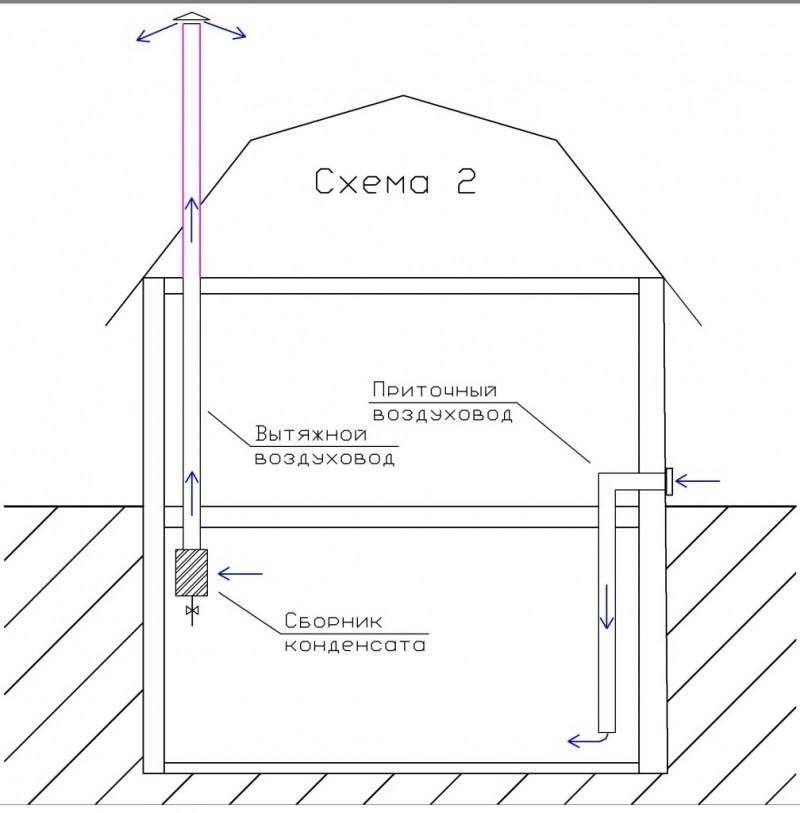 Правильная вентиляция в пластиковом погребе частного дома: правила установки, как сделать, когда закрывать, форум