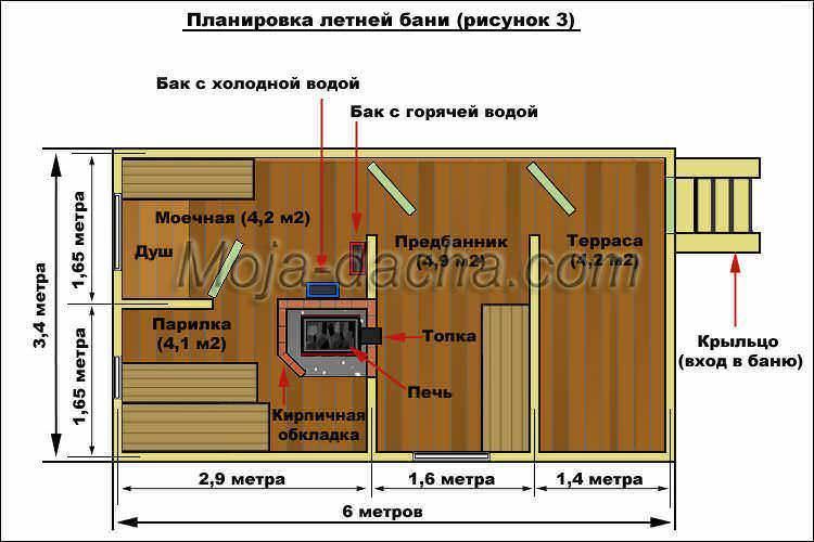 Проекты и планировка гаража с баней под одной крышей