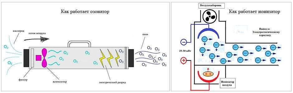 Ионизатор воздуха своими руками в домашних условиях схема, устройство