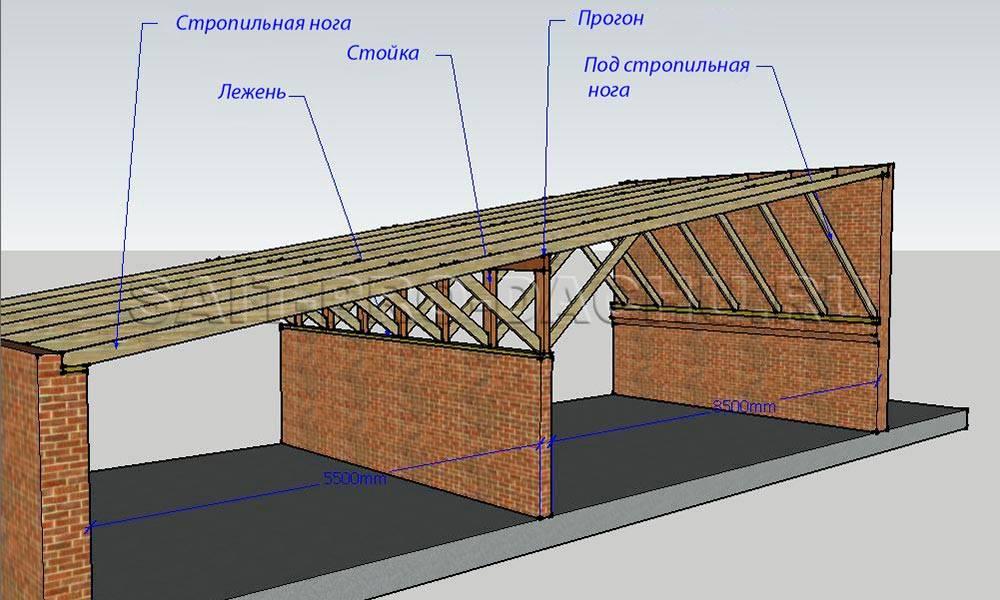 Устройство односкатной крыши гаража своими руками -
