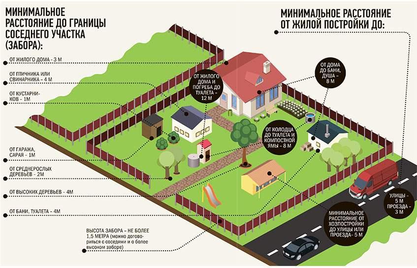 Как расположить гараж на участке. на каком расстоянии от забора можно строить гараж