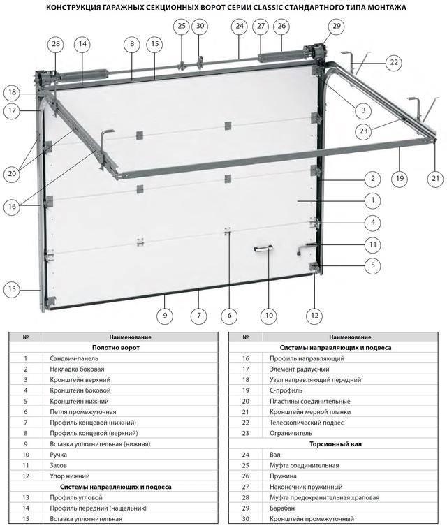 Самостоятельный ремонт секционных ворот