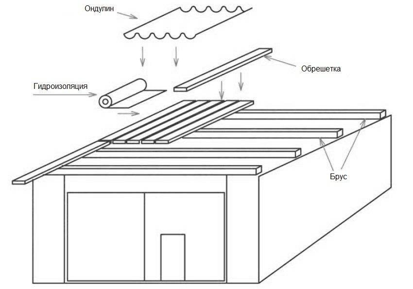 Как правильно перекрыть крышу гаража: недорогие кровельные материалы
