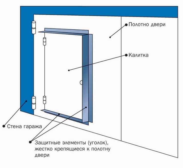 Как правильно эксплуатировать гаражные ворота (инструкция)