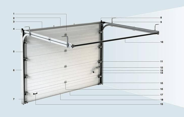 Привод для гаражных ворот — для чего нужен, характеристики