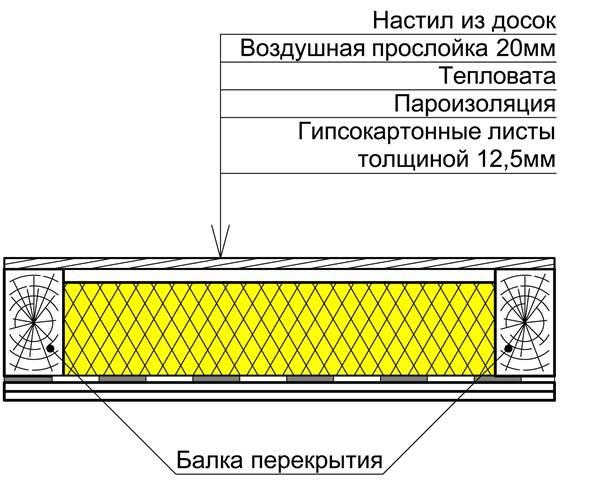 Чем и как утеплить потолок в доме снаружи и изнутри