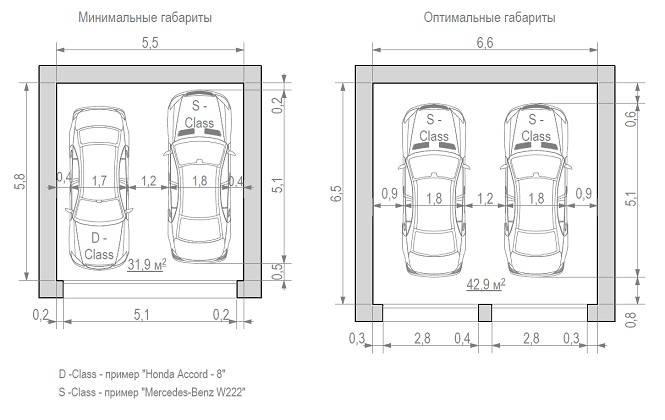 Размер гаража на 1-2 машины стандартный, минимальный