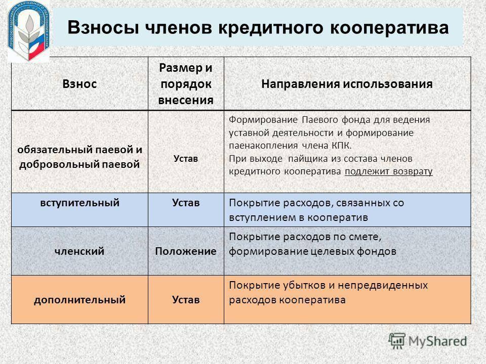 Документация гаражных кооперативов: делопроизводство на разных стадиях деятельности объединений