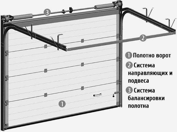 Автоматические ворота своими руками: как сделать и настроить для гаража