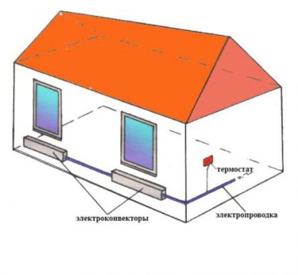 Варианты гаражного отопления: сравнение отопительных систем и видов топлива, нюансы выбора
