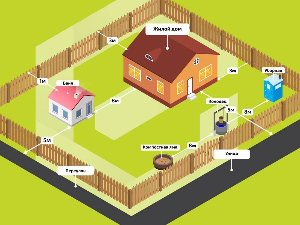 На каком расстоянии от забора можно строить гараж