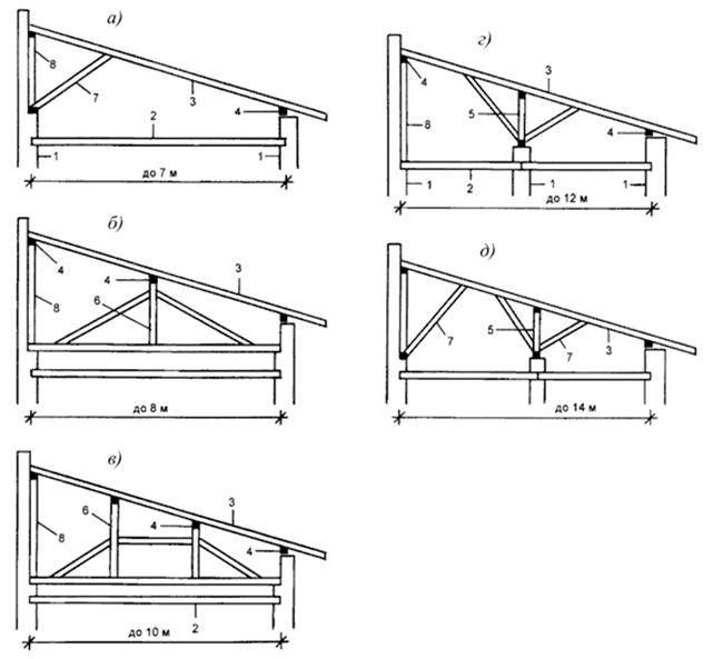 Односкатная крыша для гаража своими руками - как сделать: видео