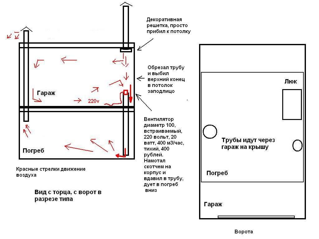 Вентиляция в гараже своими руками – схема, как сделать приточную вентиляцию для гаража