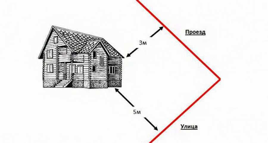 Как правильно приступить к строительству гаража на участке: нормы и правила
