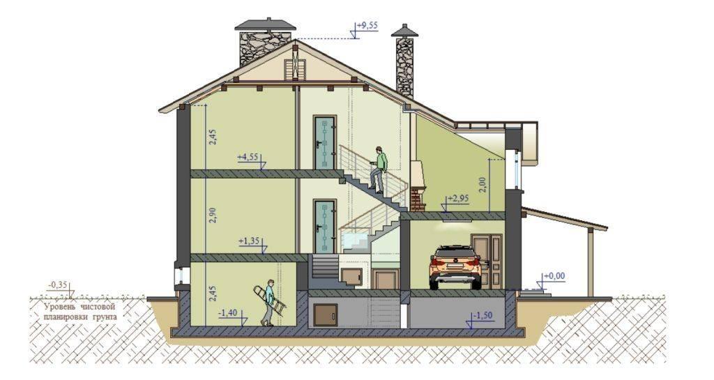 В каких случаях требуется и как получить разрешение на строительство гаража?