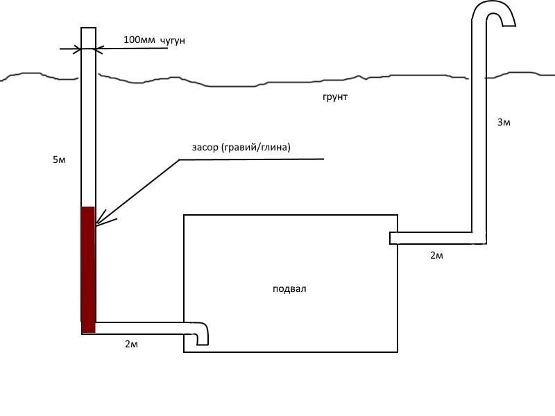 Вентиляция в погребе: влажность, схемы и их особенности, инструкция создания по шагам, усовершенствование