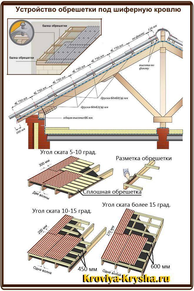 Крыша для гаража своими руками: как покрыть и утеплить