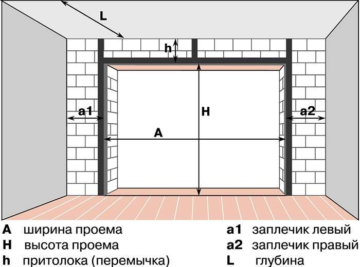 Размеры гаражных ворот: стандарты и особенности конструкции