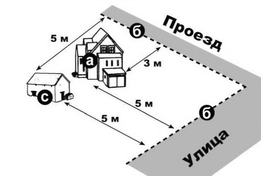 Гараж на участке: правила и нормативы строительства, расстояние от дома
