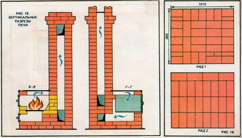 Печь из кирпича: строение, кладка своими руками, конструкции и порядовки