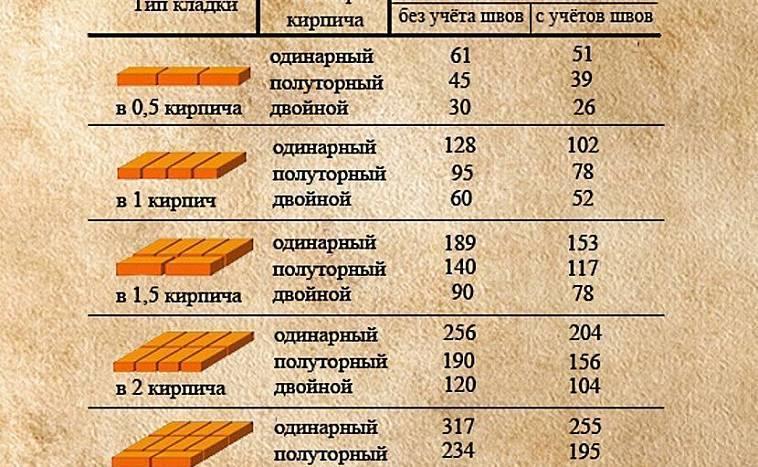 Сколько нужно кирпича на дом 100, 150, 200 кв м калькулятор онлайн, как рассчитать для дома 10х10