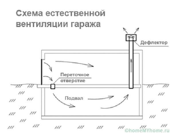 Как правильно сделать вентиляцию в гараже — вентиляция и кондиционирование