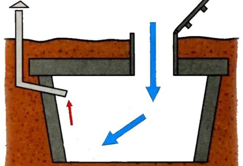 Как просушить погреб, какой метод лучше