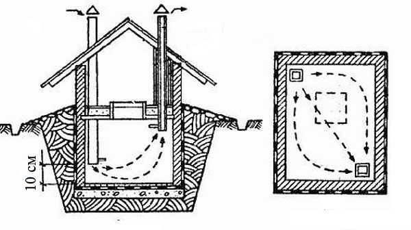 Конденсат в погребе гаража: что делать + как избавиться & убрать   погреб-подвал