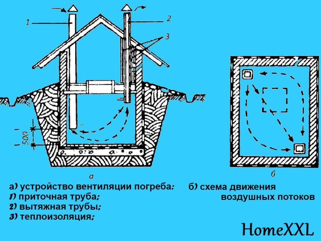 Схема устройства вентиляции погреба: как сделать правильно