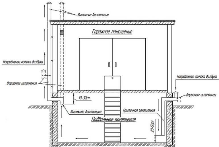 Как сделать естественную и принудительную вентиляцию в гараже. для чего она нужна
