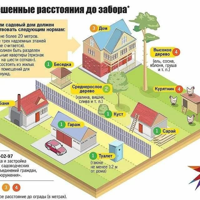 Расстояние от гаража до забора соседа: норма снип 2021 в частном доме и на даче