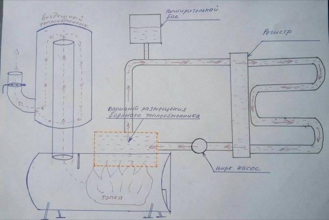Печь из газового баллона с водяным контуром