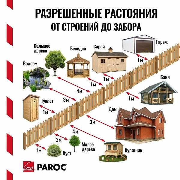 Расстояние от дома до гаража соседа: между многоквартирным соседским, нормы снип и закон