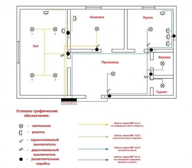 Проводка в гараже: как правильно сделать своими руками, схема и монтаж