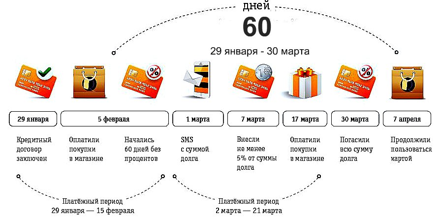 Как правильно пользоваться кредитной картой сбербанка 50 дней без процентов и её льготным периодом?   bankstoday