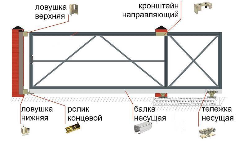 Как сделать откатные ворота из профнастила: пошаговая инструкция
