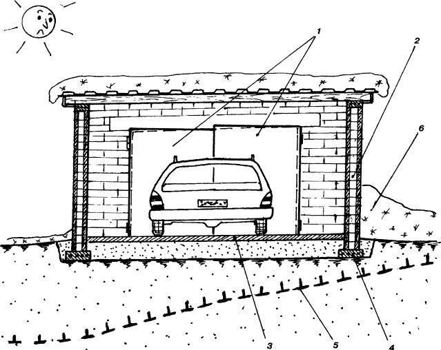 Как оформить место под гараж