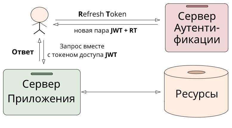 Что такое токены в криптовалюте? простыми словами + видео
