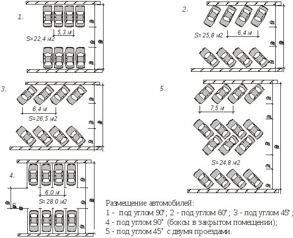 Гараж: СНиП 21-02-99 в актуализированной редакции СП 113.13330.2012 – краткий обзор документа