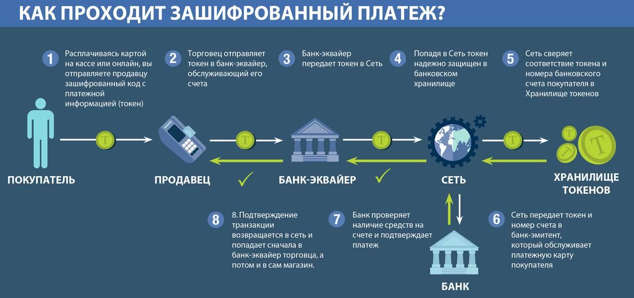 Что такое токен (token)? - otziv-broker