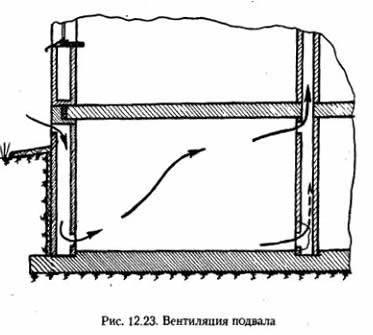 Вентиляция погреба и подвала