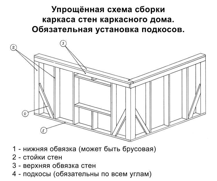 Как построить каркасный гараж: материалы и особенности, этапы работ, примеры на фото
