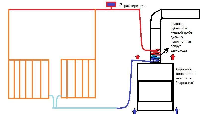 """Буржуйка с водяным отоплением – как сделать печь буржуйку с водяным контуром своими руками: фото, чертежи и прочее – """"строим дом"""" – строительство и ремонт домов под ключ"""