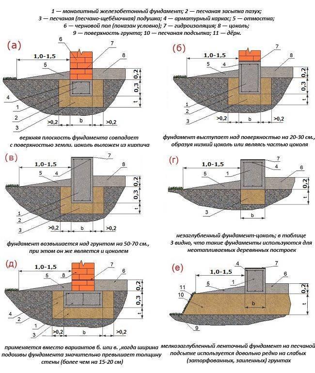 Особенности ленточного фундамента для гаража и пошаговая инструкция по возведению