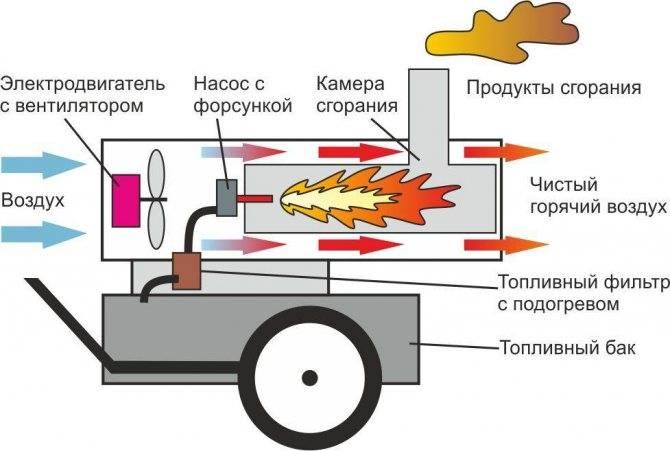 Печь на солярке для гаража: какую выбрать и как изготовить своими руками